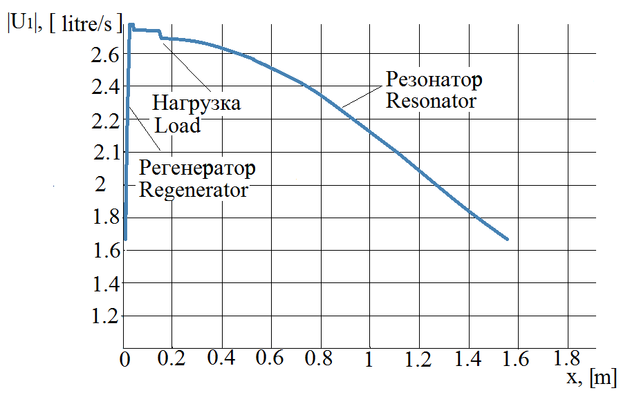 Термоакустика. Выработка электроэнергии из звука с помощью динамика - 5