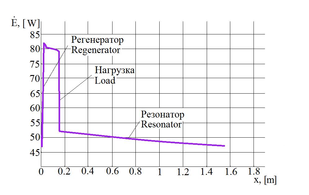 Термоакустика. Выработка электроэнергии из звука с помощью динамика - 6