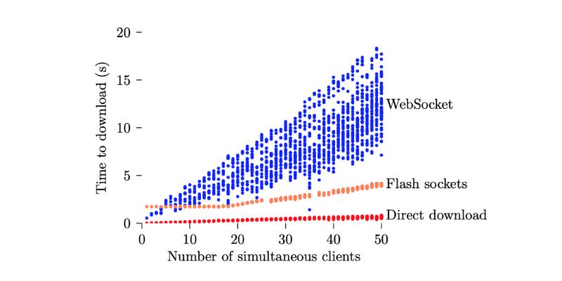 История борьбы с цензурой: как работает созданный учеными из MIT и Стенфорда метод flash proxy - 1