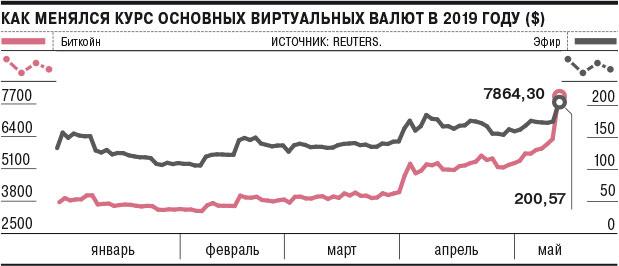 Новости недели: Центр управления автономным Рунетом, биткоин на отметке $8000, уязвимость в процессорах Intel - 2