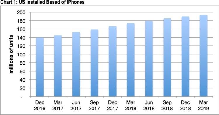 Рост пользовательской базы iPhone в США замедлился по итогам квартала