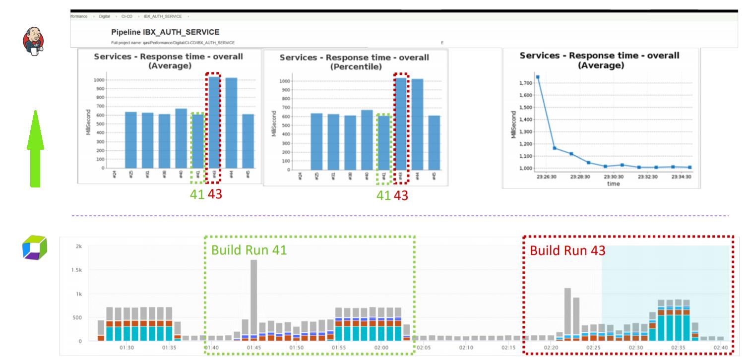 Continuous Monitoring – автоматизация проверок качества ПО в CI-CD Pipeline - 13