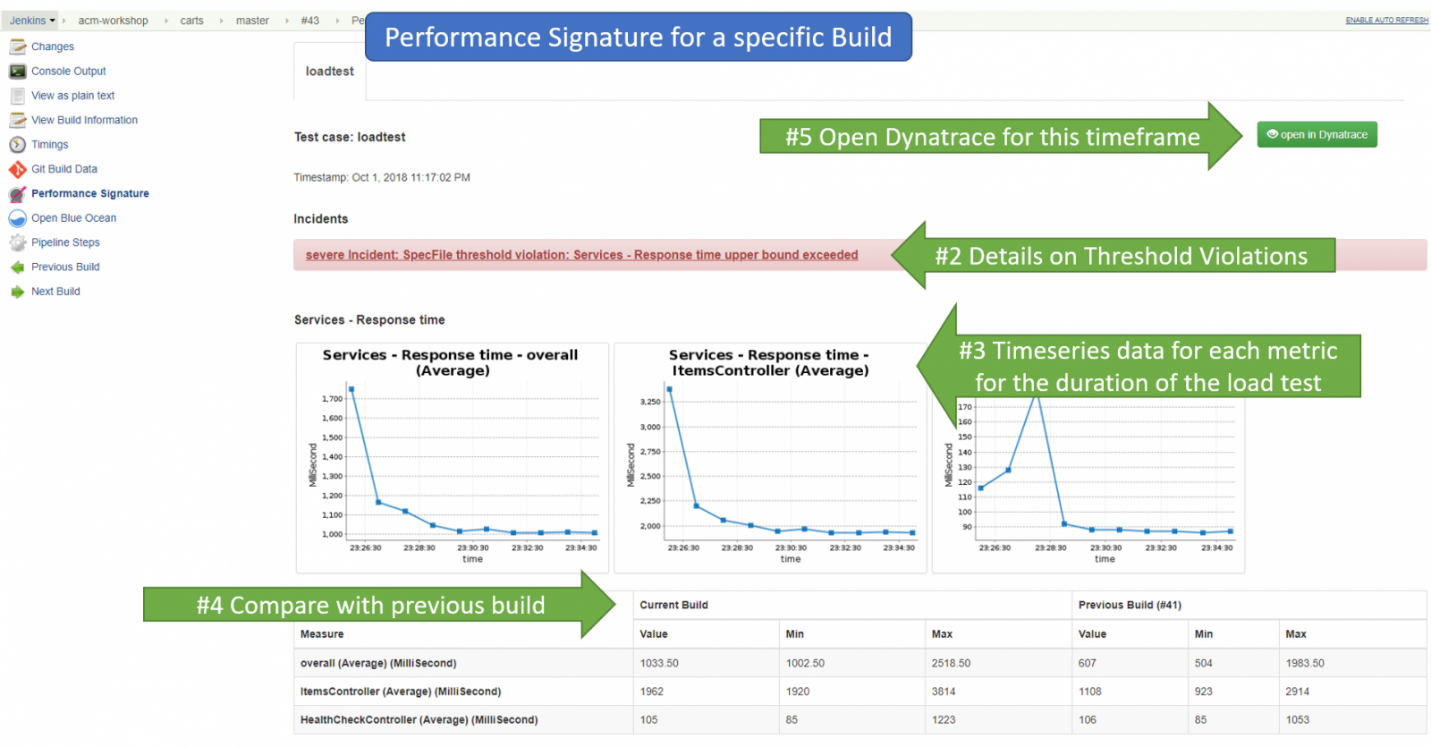 Continuous Monitoring – автоматизация проверок качества ПО в CI-CD Pipeline - 14