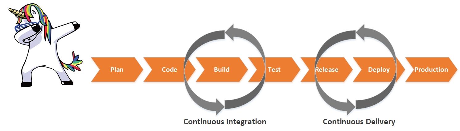 Continuous Monitoring – автоматизация проверок качества ПО в CI-CD Pipeline - 2