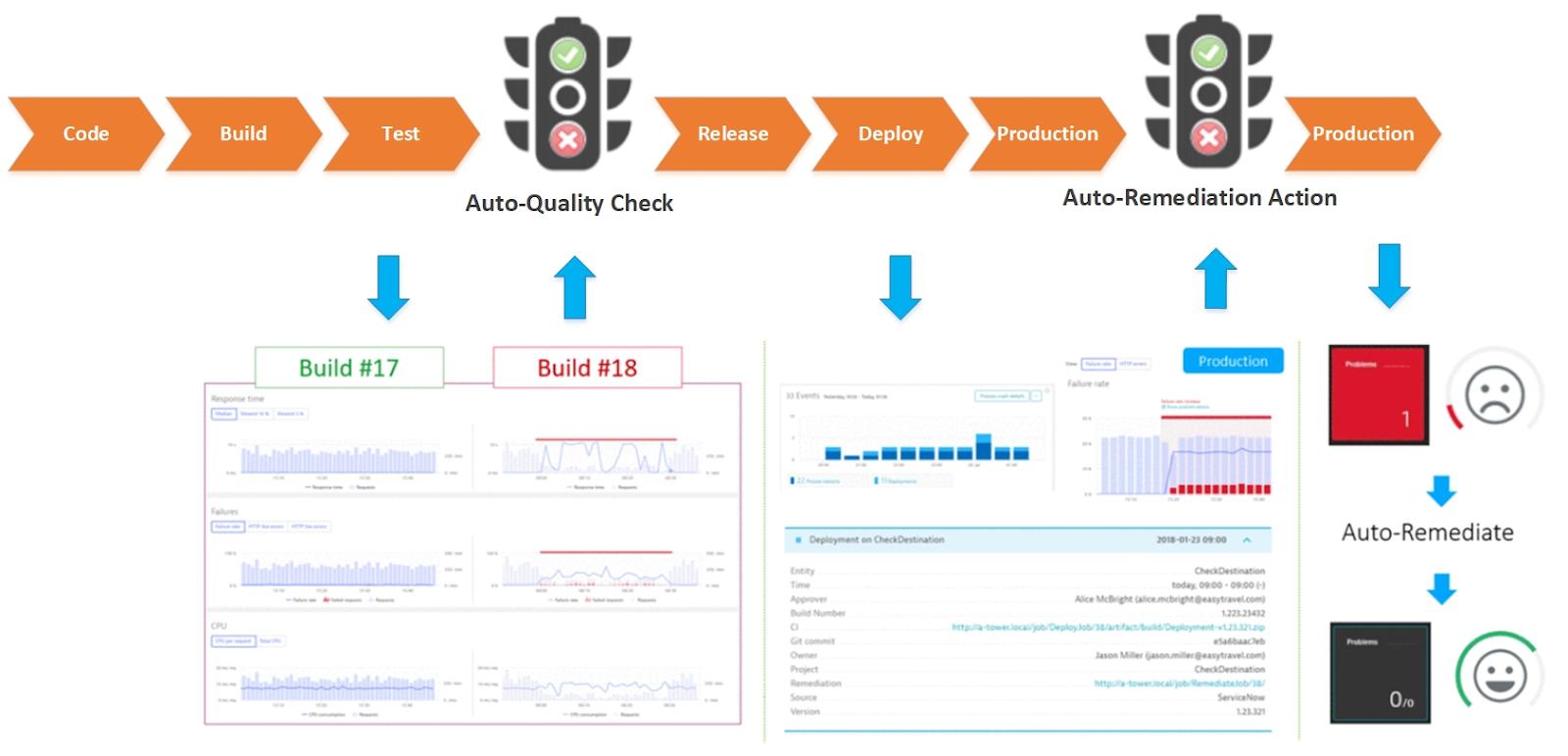 Continuous Monitoring – автоматизация проверок качества ПО в CI-CD Pipeline - 27
