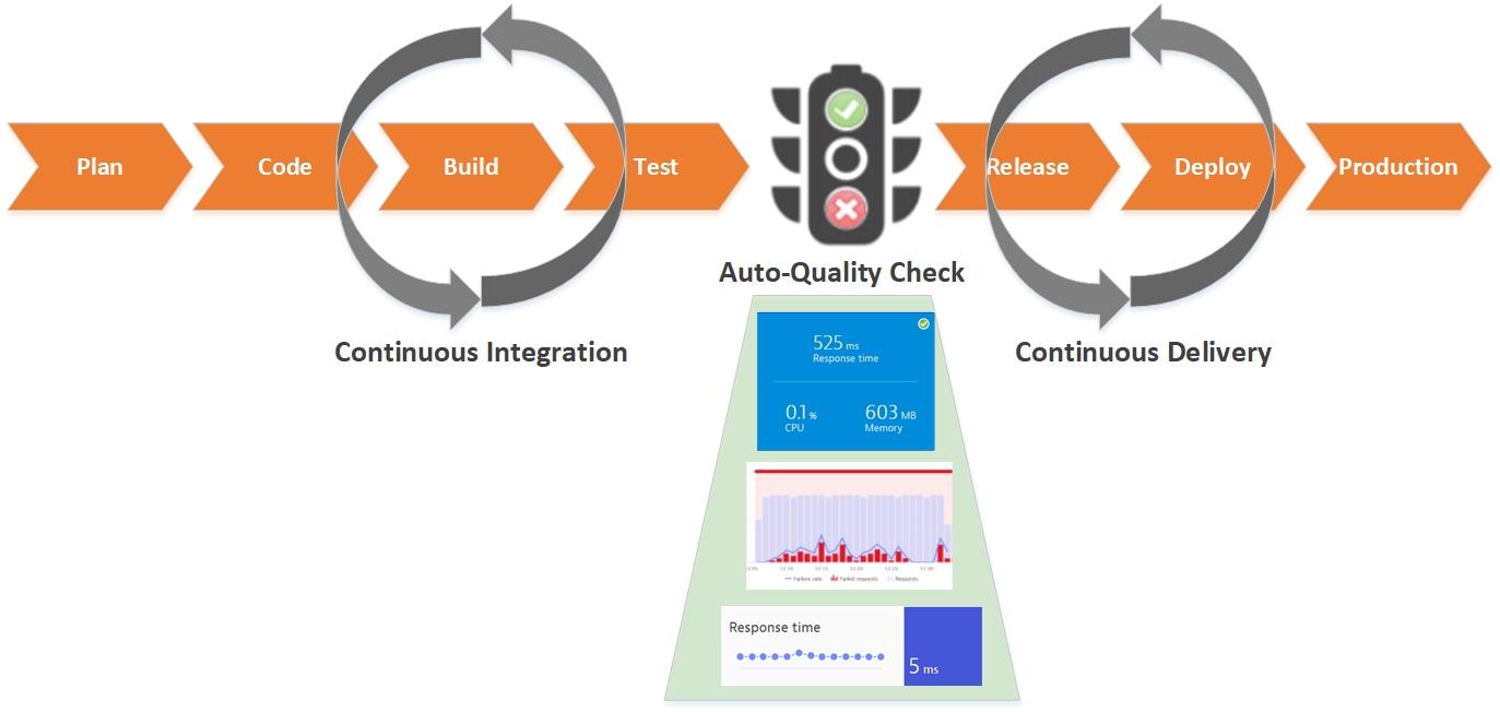 Continuous Monitoring – автоматизация проверок качества ПО в CI-CD Pipeline - 6