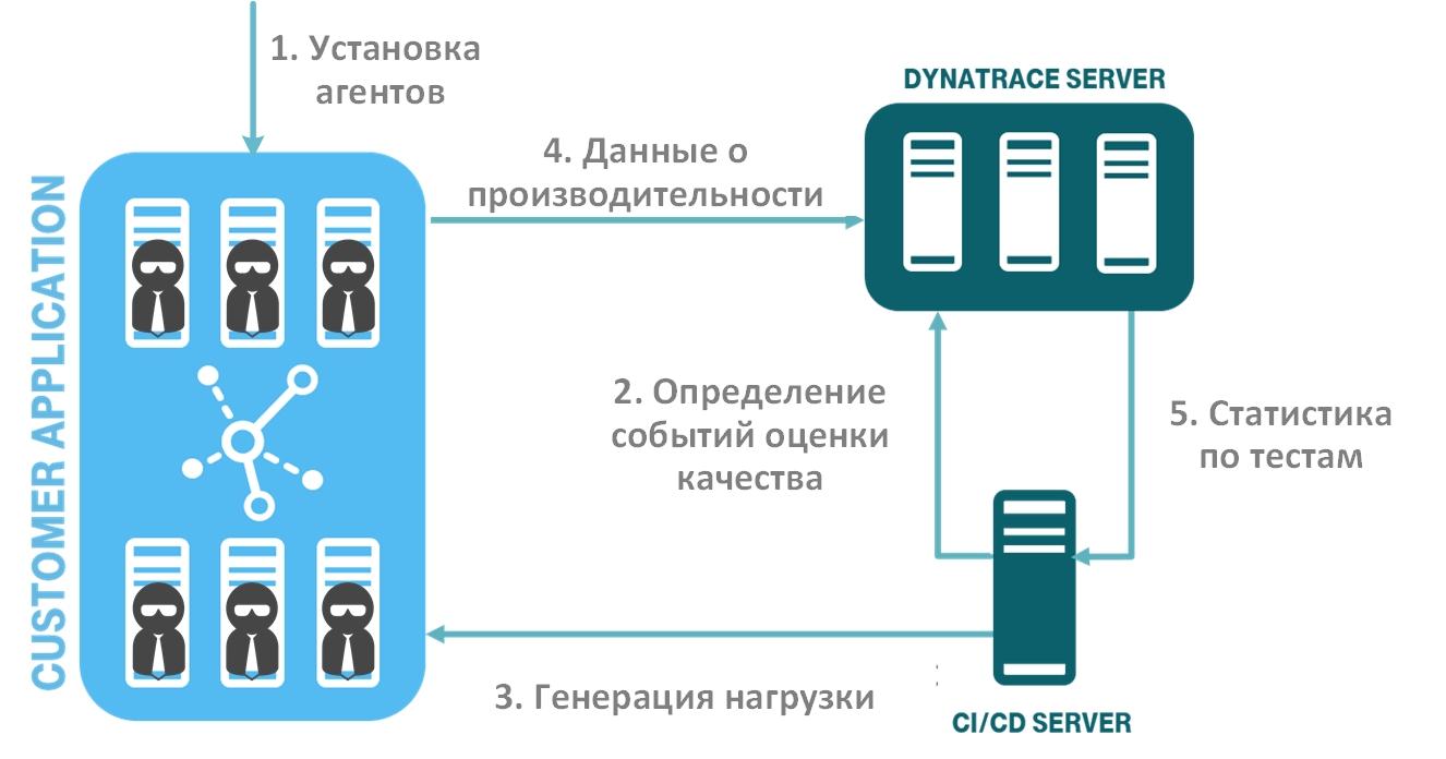 Continuous Monitoring – автоматизация проверок качества ПО в CI-CD Pipeline - 7
