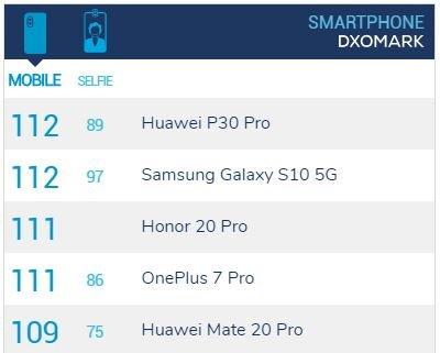Камера не хуже, чем у OnePlus 7 Pro. Honor 20 Pro набрал 111 баллов в рейтинге DxOMark