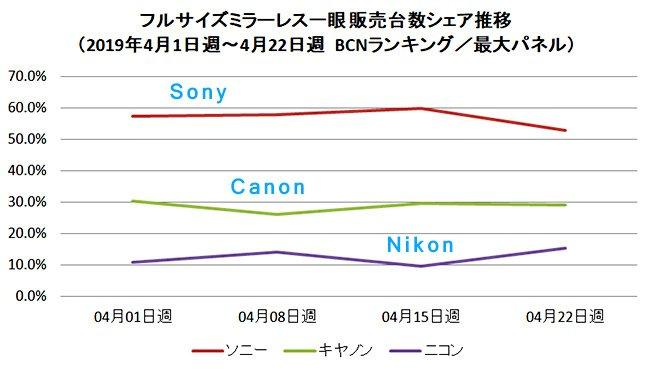 Менее чем за год доля Sony на японском рынке полнокадровых беззеркальных камер сократилась вдвое