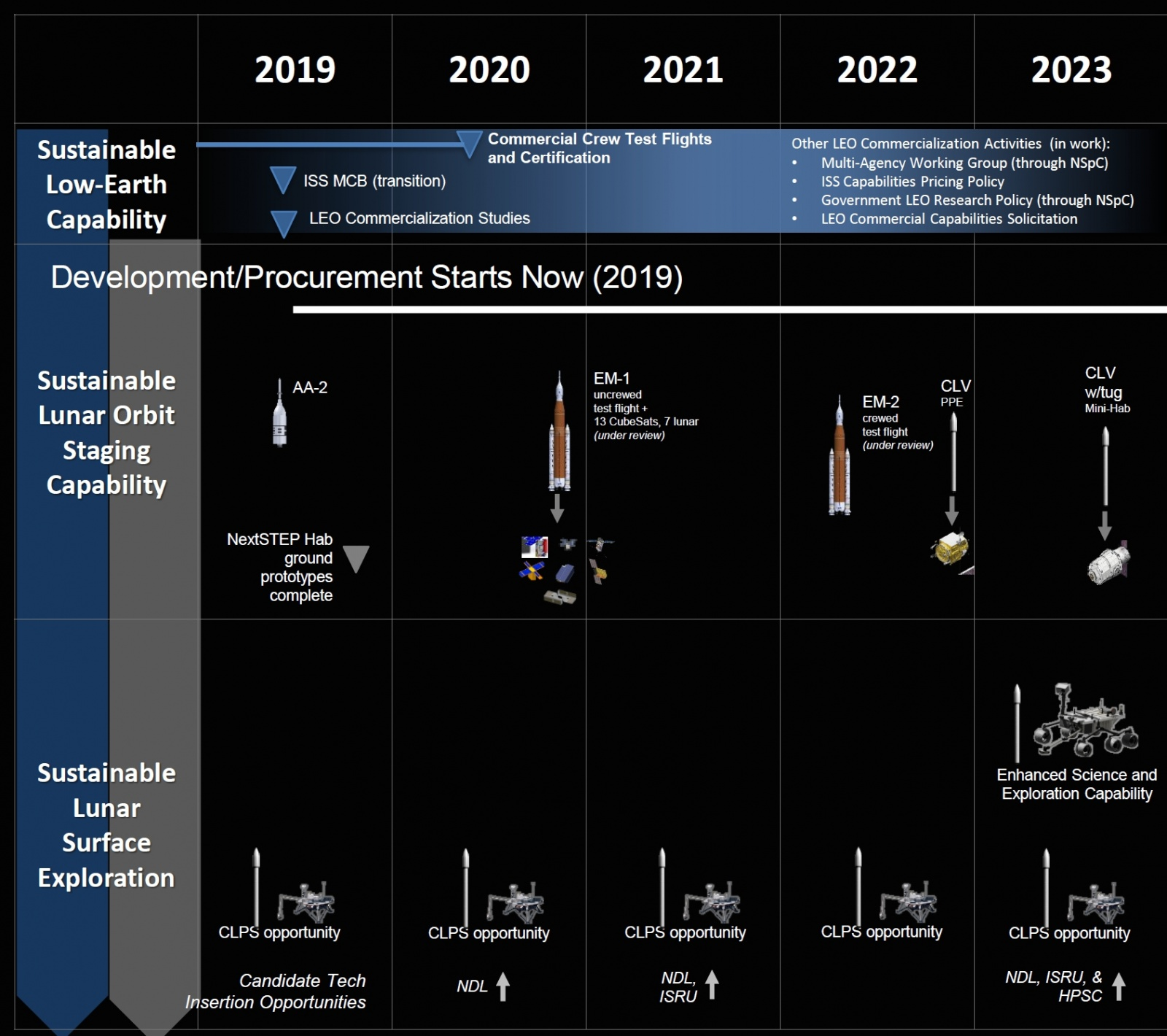 Полный план новой лунной программы NASA «Artemis» (Артемида) - 10