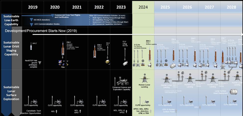 Полный план новой лунной программы NASA «Artemis» (Артемида) - 1