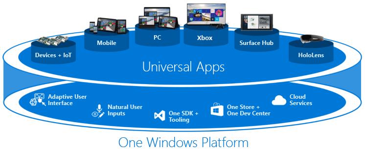 На картинке изображены различные устройства (ПК, смартфоны, IoT, Xbox, Surface Hub, Hololens), поддерживающие приложения Universal Windows Platform