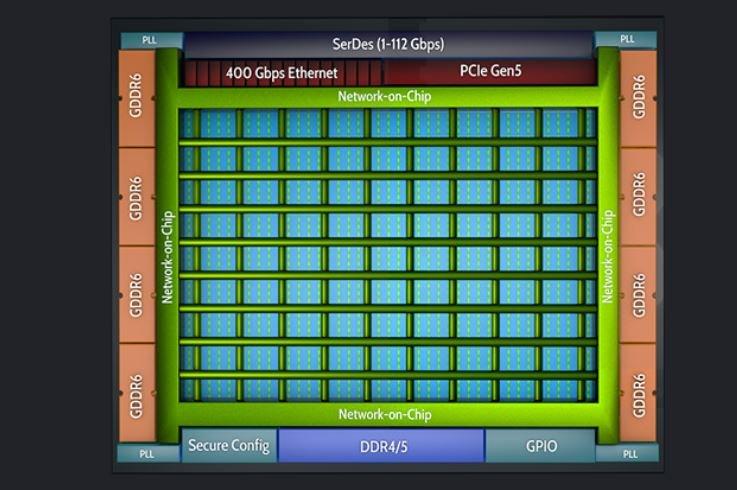 FPGA Achronix Speedster7t оптимизированы для ускорителей машинного обучения и сетевых решений с высокой пропускной способностью