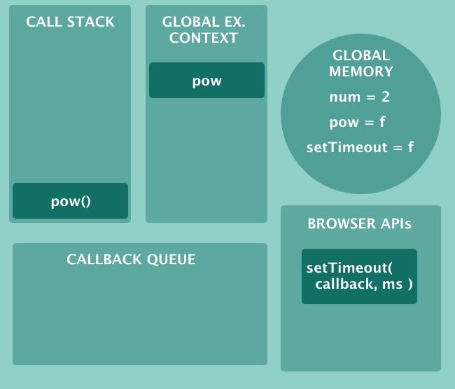 JavaScript-движки: как они работают? От стека вызовов до промисов — (почти) всё, что вам нужно знать - 6