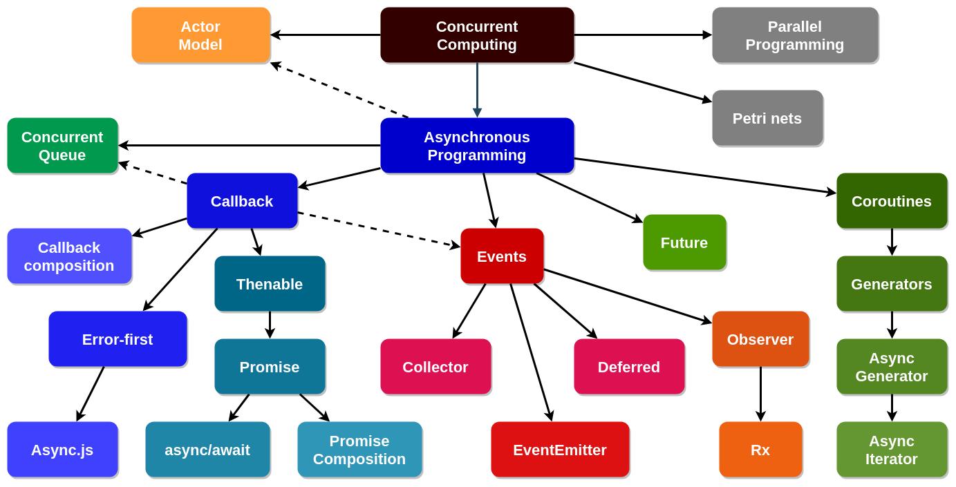 Методы асинхронного программирования
