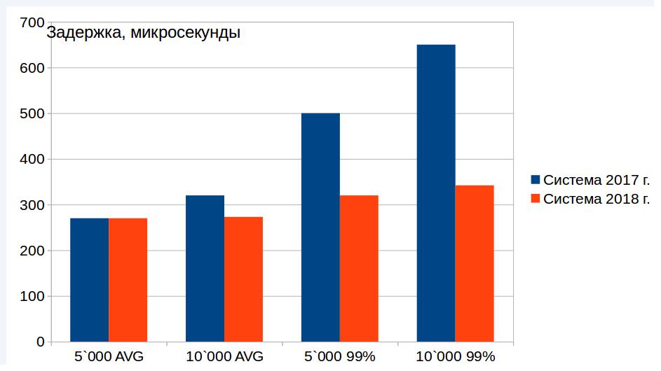 Эволюция архитектуры торгово-клиринговой системы Московской биржи. Часть 2 - 11
