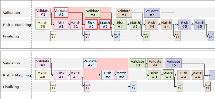 Эволюция архитектуры торгово-клиринговой системы Московской биржи. Часть 2 - 6