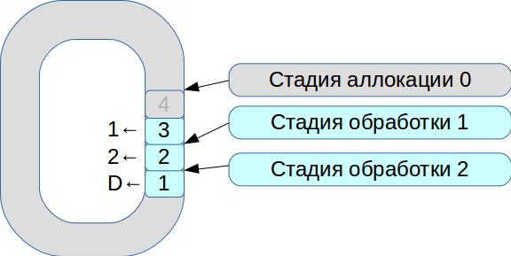 Эволюция архитектуры торгово-клиринговой системы Московской биржи. Часть 2 - 7