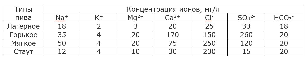 О пиве глазами химика. Часть 1 - 3