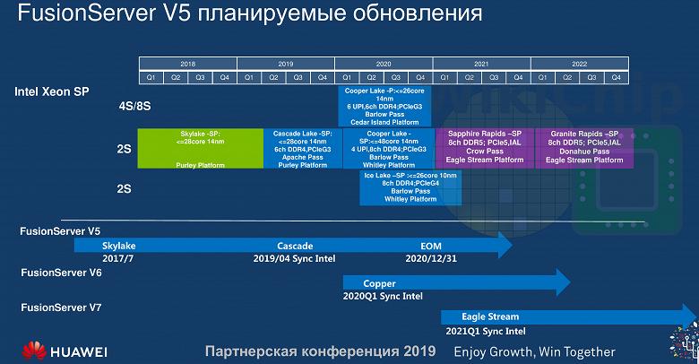 Серверные CPU Intel в 2021 году получат поддержку DDR5 и PCIe 5.0