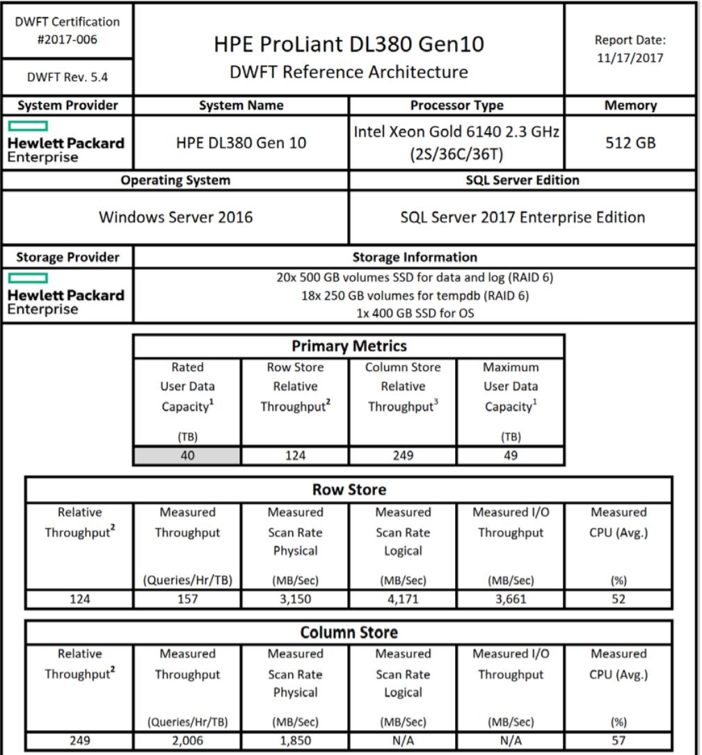 Серверы HPE в Selectel - 7