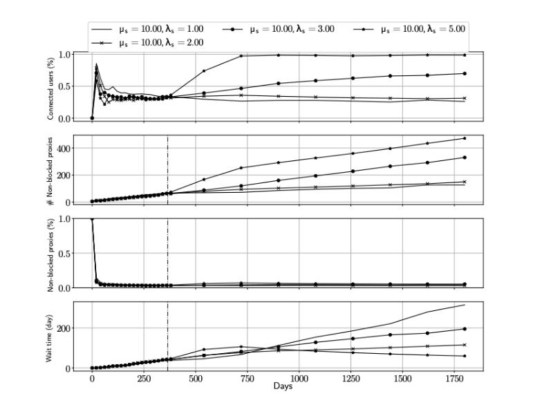 Исследование: создание устойчивого к блокировкам прокси-сервиса с помощью теории игр - 1