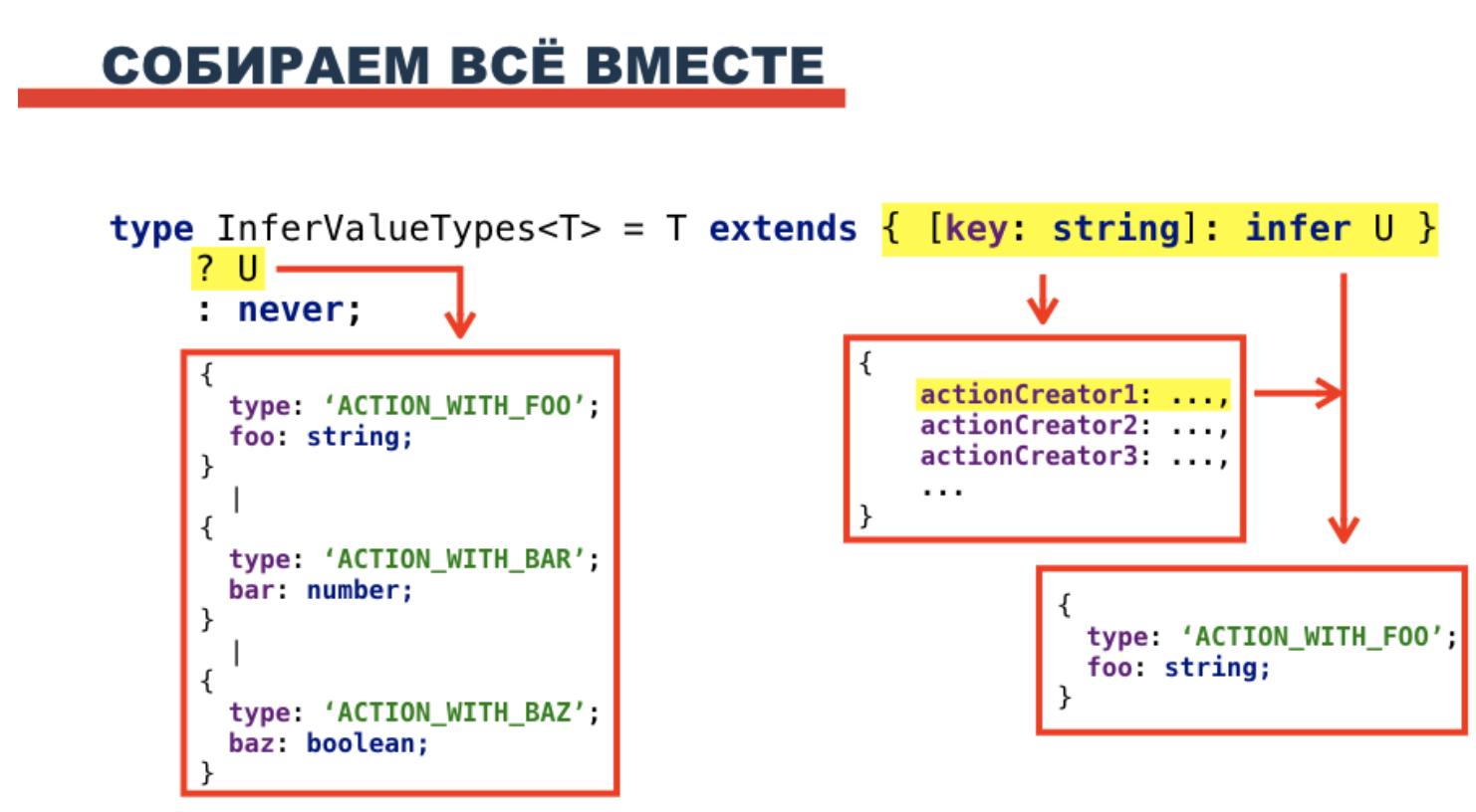 Выведение Action type с помощью Typescript - 27