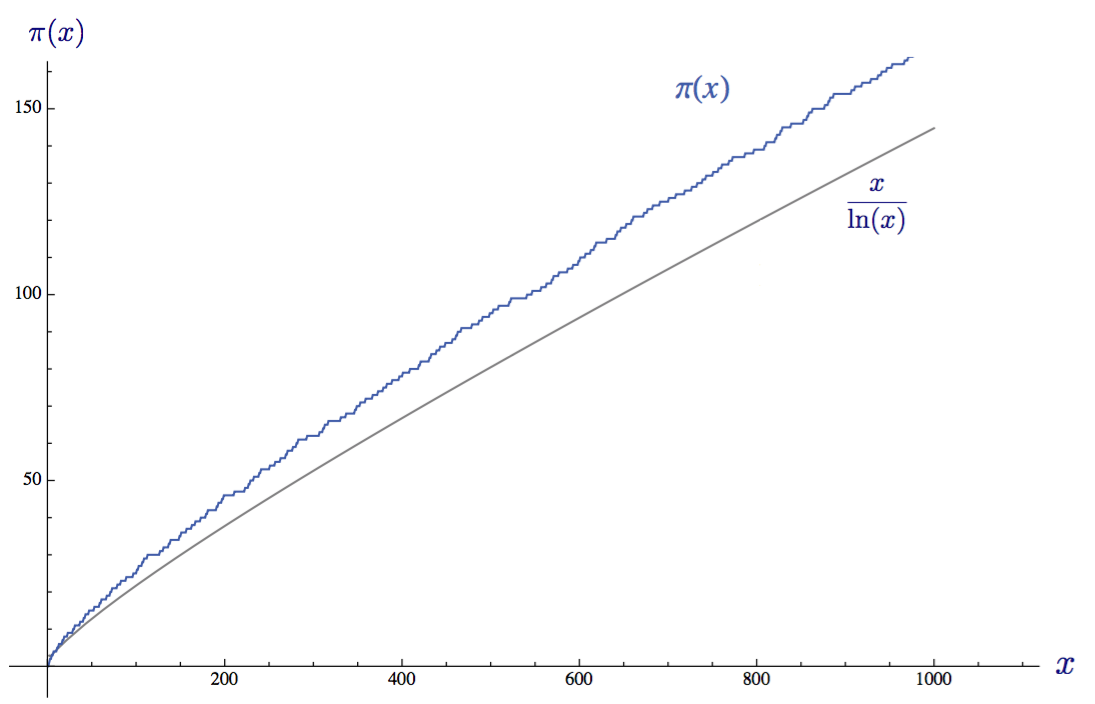 Доступное объяснение гипотезы Римана - 19