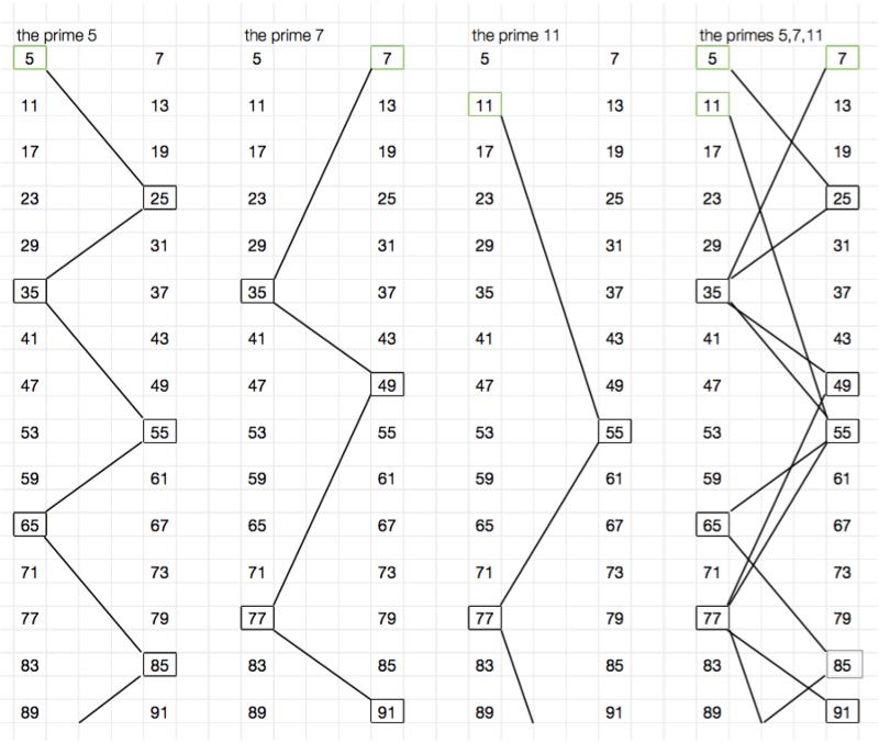 Доступное объяснение гипотезы Римана - 2