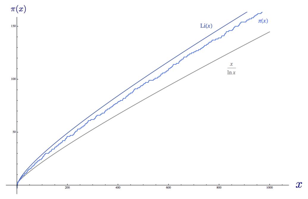 Доступное объяснение гипотезы Римана - 21