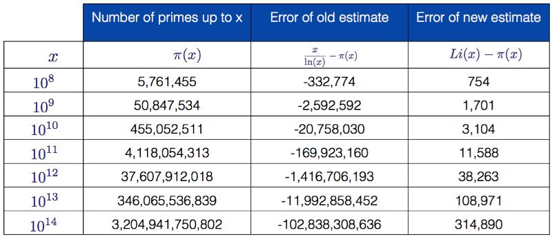 Доступное объяснение гипотезы Римана - 22