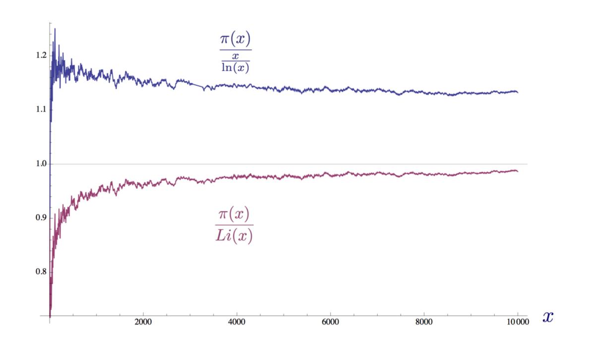 Доступное объяснение гипотезы Римана - 23