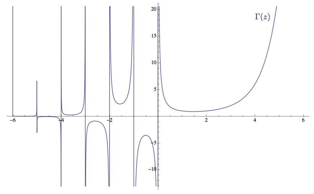 Доступное объяснение гипотезы Римана - 25