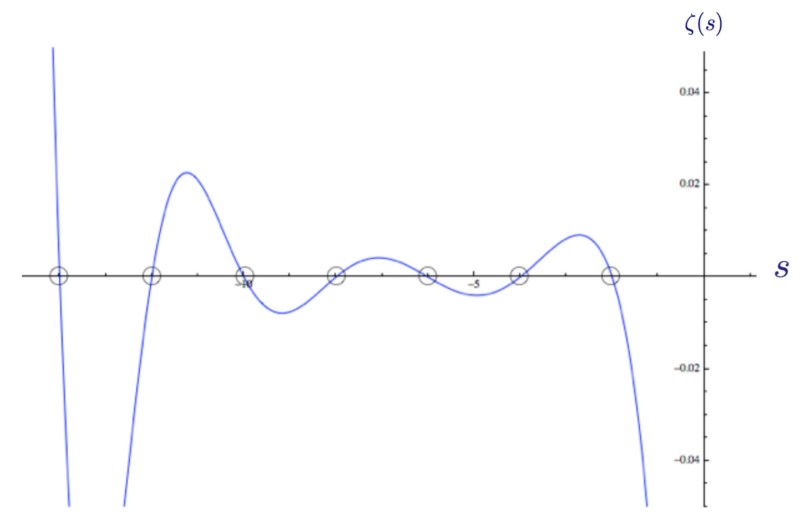 Доступное объяснение гипотезы Римана - 35