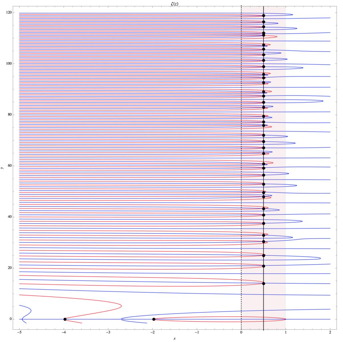 Доступное объяснение гипотезы Римана - 38