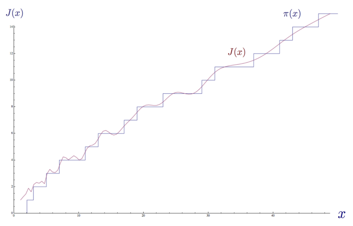 Доступное объяснение гипотезы Римана - 58