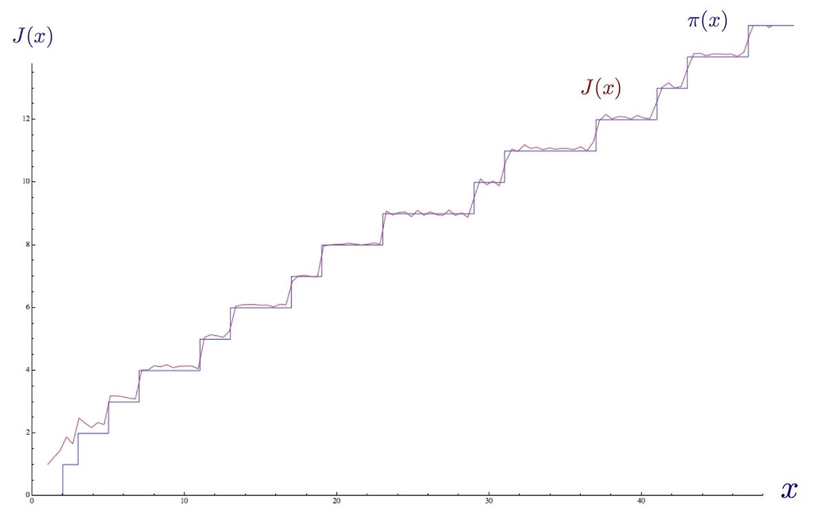 Доступное объяснение гипотезы Римана - 59