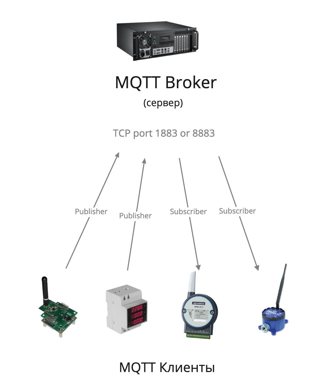 Как общаются машины — протокол MQTT - 3