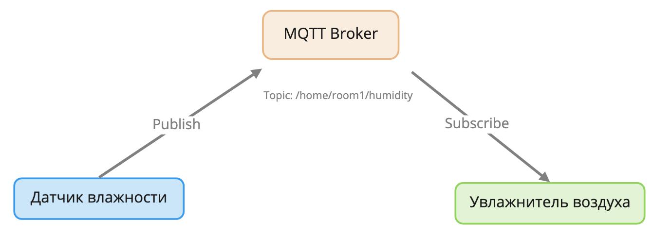 Как общаются машины — протокол MQTT - 4