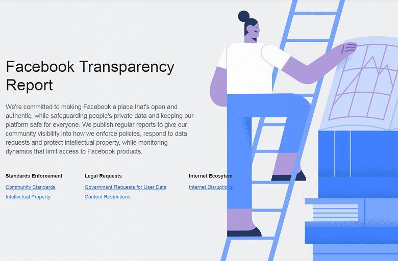 За два квартала было удалено около 2 миллиардов фальшивых аккаунтов Facebook