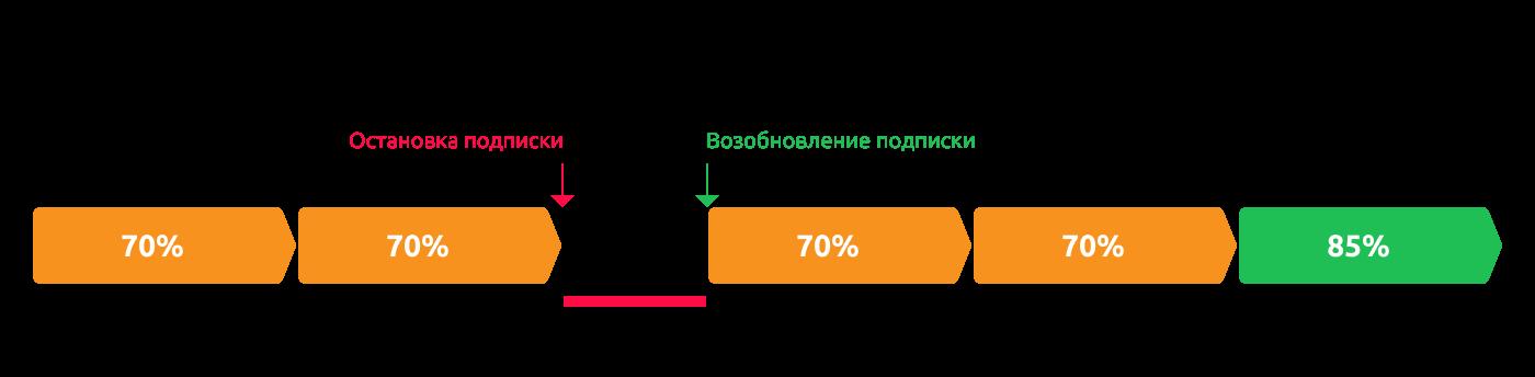 Схема работы grace-периода в авто-возобновляемых подписках