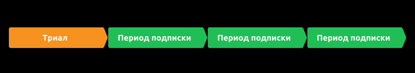 Схема работы авто-возобновляемой подписки