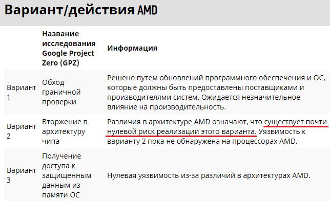 AMD удалось доказать безупречность своих процессоров в суде