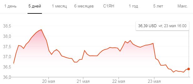 котировки yndx may NASDAQ не оценил обновлённый топ-менеджмент Яндекса и анонсы с YaC