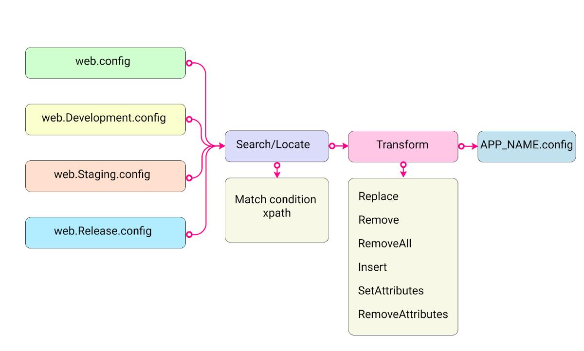 Как работает конфигурация в .NET Core - 1
