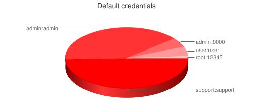 Обзор: как снизить вероятность утечки персональных данных - 3