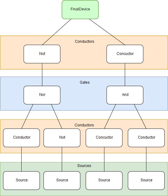 Make it True — Разработка логической игры на Unity - 6