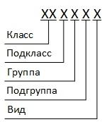 Структура кода классификационной характеристики