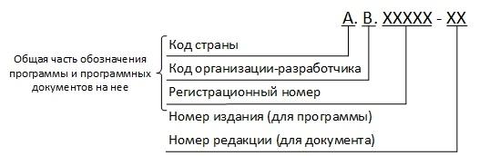 Структура обозначения программ