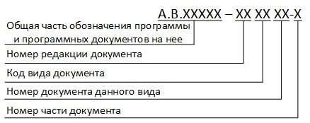 Структура обозначения других программных документов